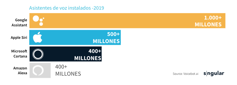 sngular-asistentesinstalados-voz-2019