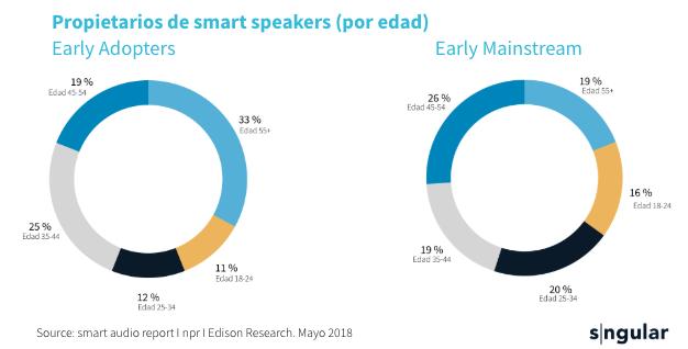 sngular-smartspeakers-2019