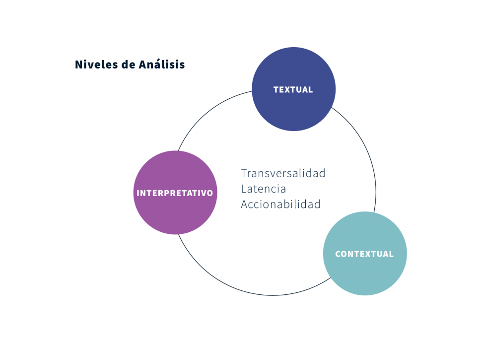 Diagrama articulo ux research